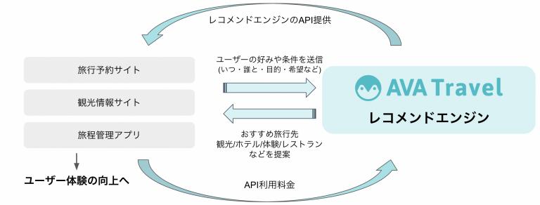 「レコメンドエンジンのAPI提供」イメージ